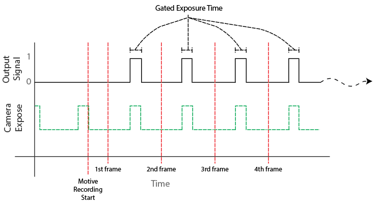 File:Output GatedExposure.png