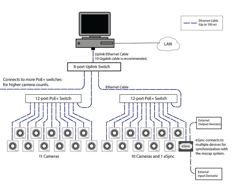Ethernet system components setup for high camera counts.