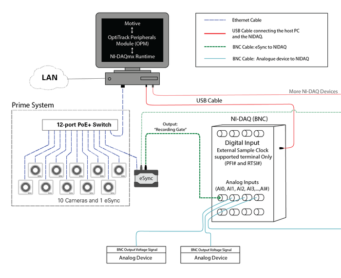 ni daq setup naturalpoint product documentation ver 2 1wiring diagram for bnc terminal ni daq devices the analog input channels in this configuration should use diff terminal type
