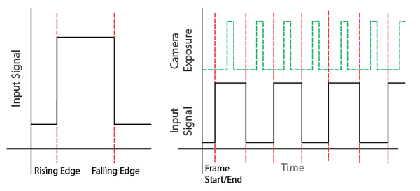 Syncing to the rising edge of an input signal.